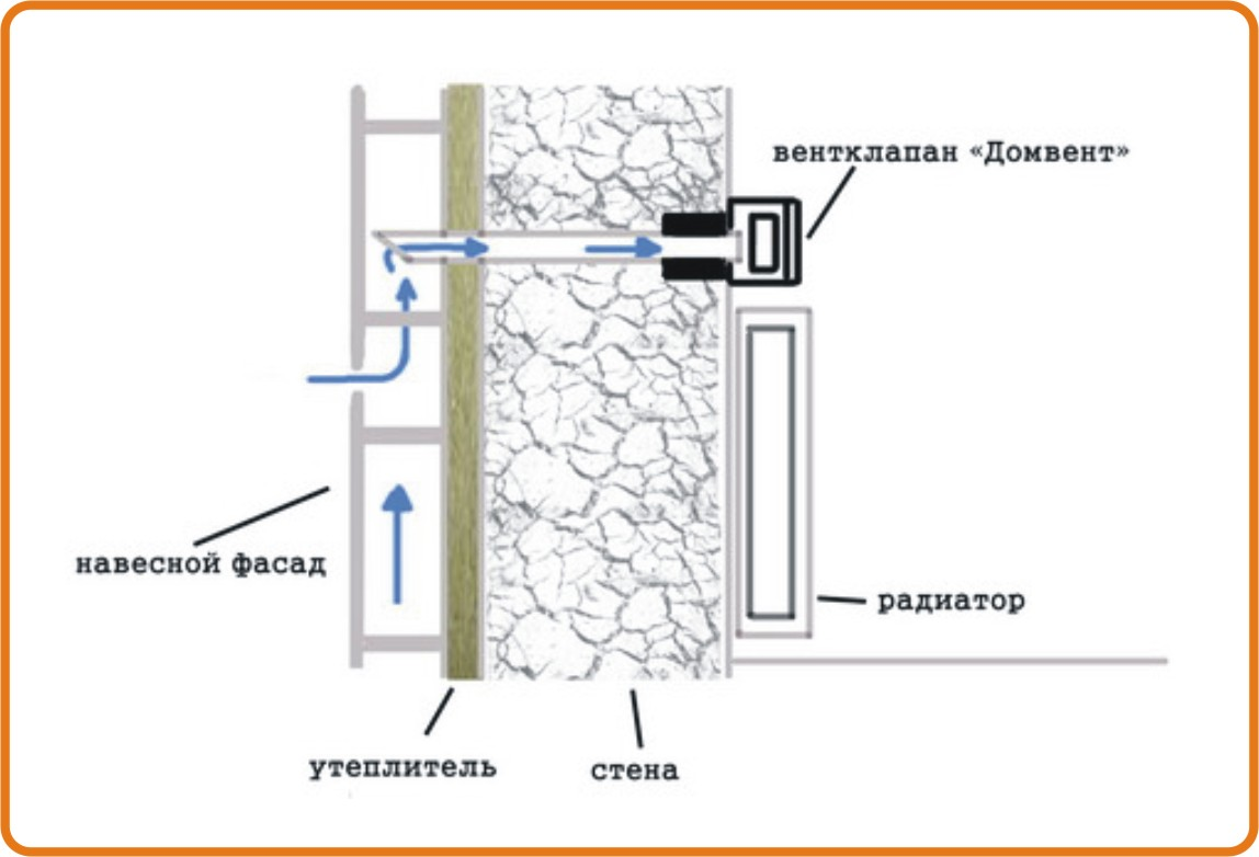Вентиляционный клапан в стену своими руками
